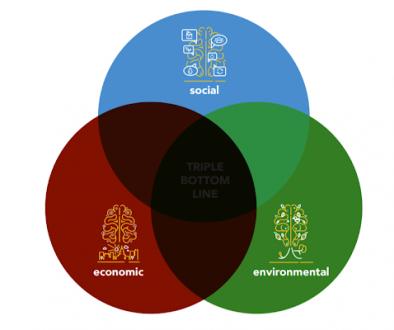 triple bottom line oliver